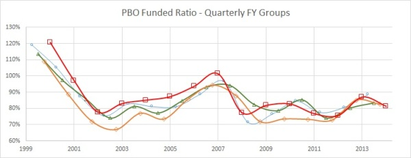PBO FR quarterly FY groups 2014