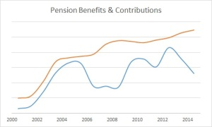 Pension Benefits v Contributions 2014 nov-dec (54)
