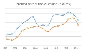 Pension Contrib v Cost 2014 dec 100-4