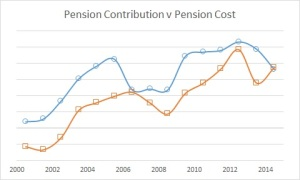 Pension Contrib v Cost 2014 dec 100