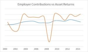 Pension Employer Contribution vs Asset Return 2014 dec (50)