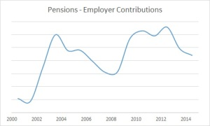 2014 Pensions - Employer Contribution all (205)