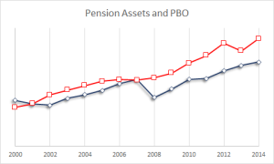 Pension MVA & PBO 2014 dec (16)