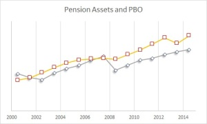Pension MVA & PBO 2014 (275 FY+1)