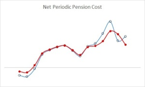 Net Periodic Pension Cost - All Companies vs Traditional Spreading - 2014 all (205)