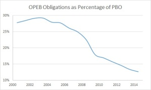 OPEB Obligation as percentage of PBO - 2014 all (205)