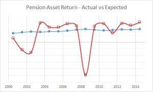 Pension Asset Return - Expected v Actual - 2014 all (205)