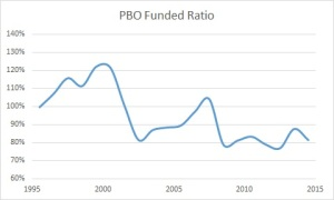 Pension PBO FR 2014 all fy+1 (275)